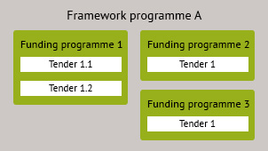 Graphic, which contains several funding programs with tenders in a framework program